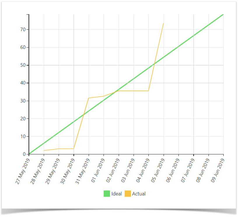 Building A Burnup Chart Stiltsoft Docs Outdated Table Filter And Charts For Confluence