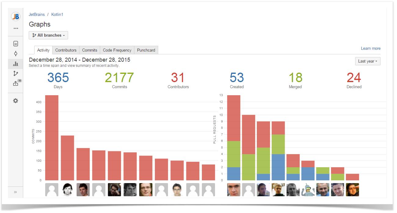 Activity - StiltSoft Docs - Awesome Graphs for Bitbucket