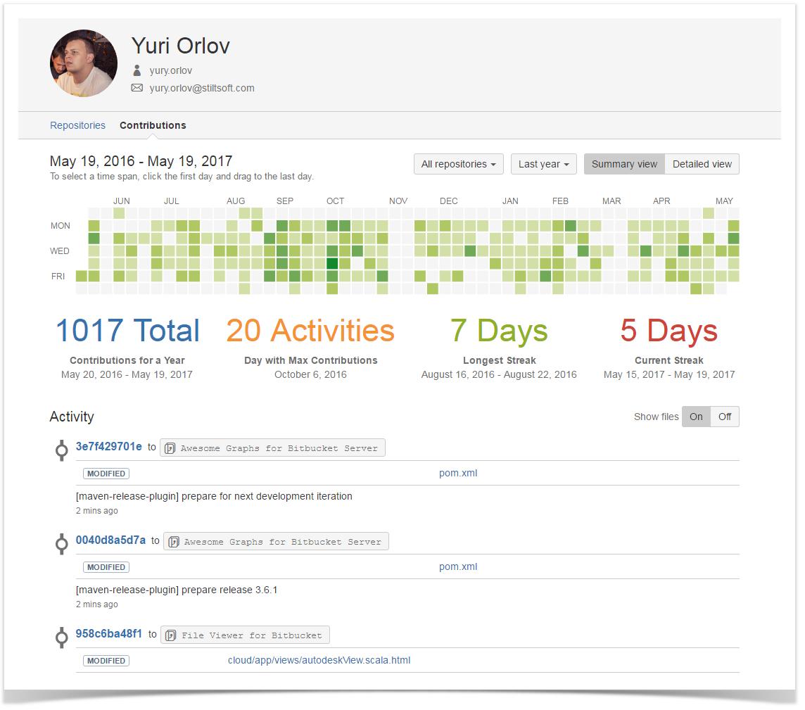 Contributions - StiltSoft Docs - Awesome Graphs for Bitbucket